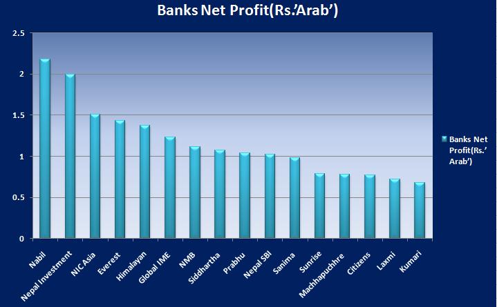 bank net profit comparision