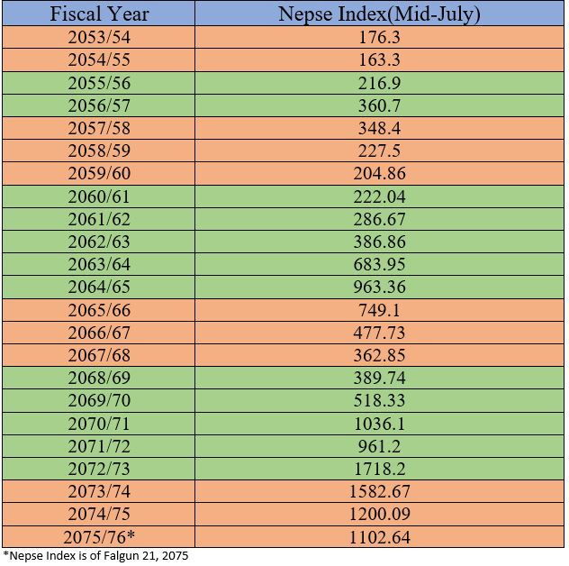 nepse index data of 23 years