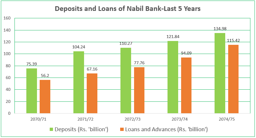 Deposits and Loans of Nabil Bank-Last 5 Years