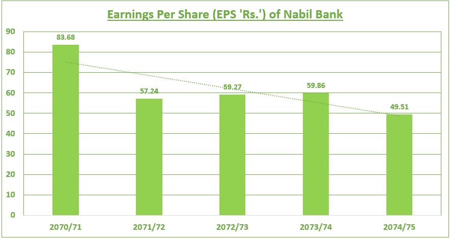 EPS of Nabil Bank-Last 5 Years
