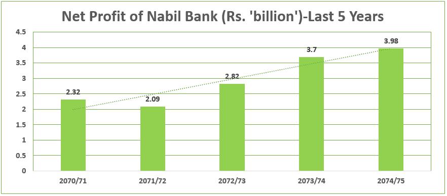 net profit of Nabil Bank-Last 5 Years