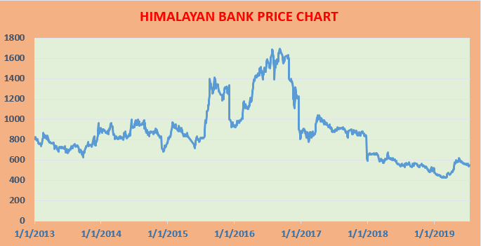 Price history of himalayan bank