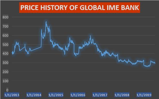 price chart of global ime bank