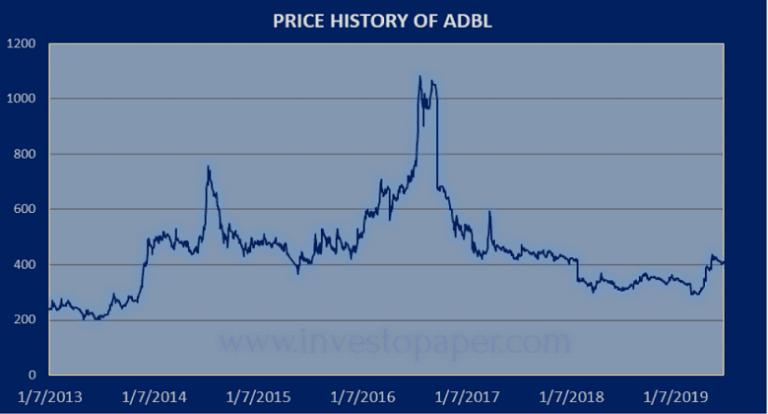 price history of ADBL
