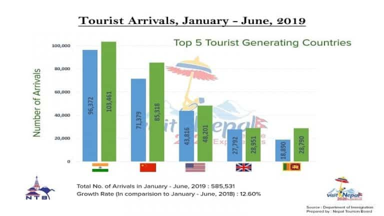 tourist arrival in nepal