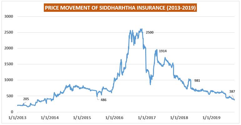 price movement of siddhartha insurance