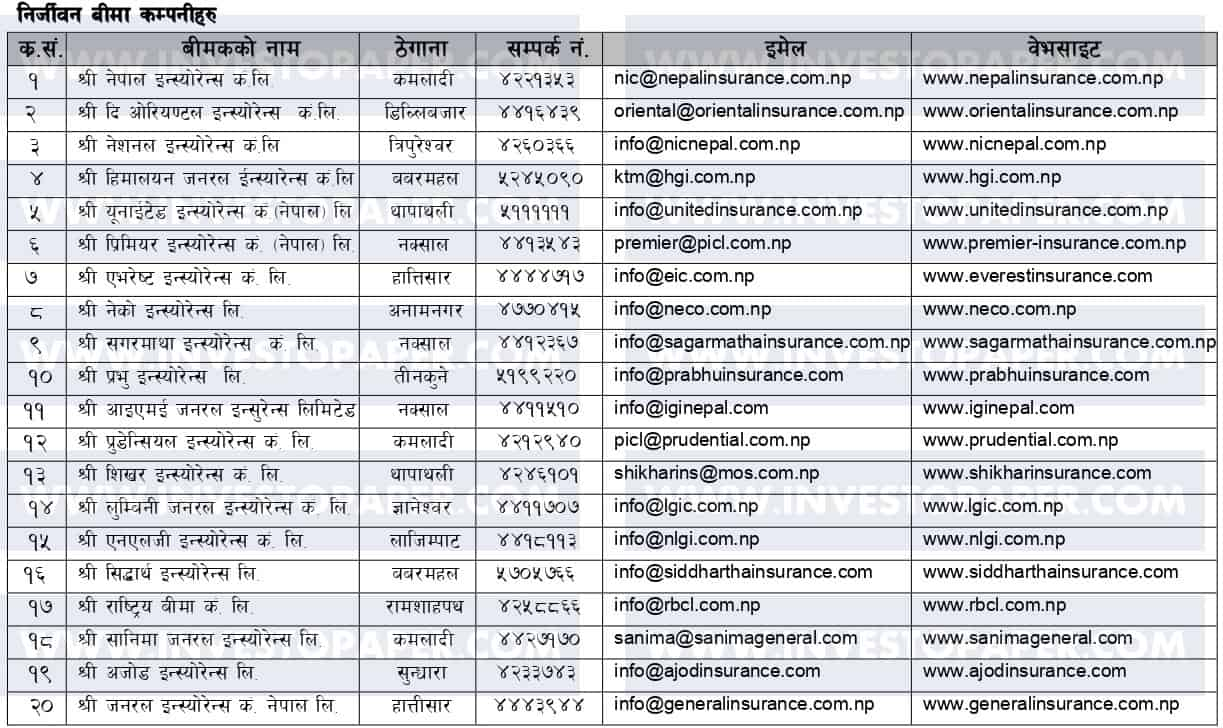 List of Insurance Companies In Nepal Updated   Investopaper